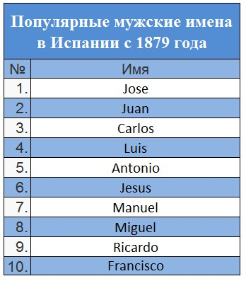 популярные мужские имена в Испании