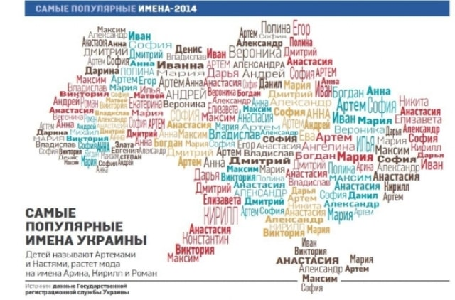 популярные имена в Украине 2015