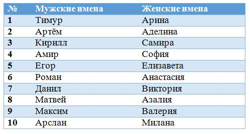 самые популярные имена мальчиков в 2013 году: